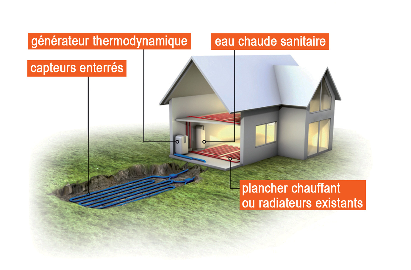 Geothermie avec capatage horizontal