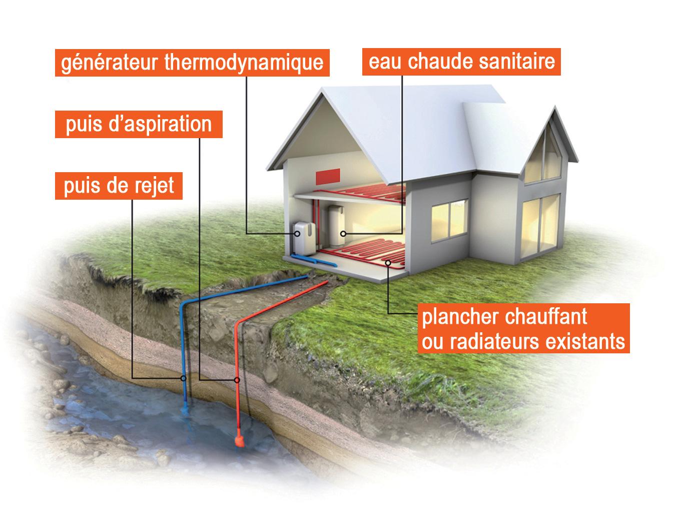 Géothermie avec captage sur eau de nappe