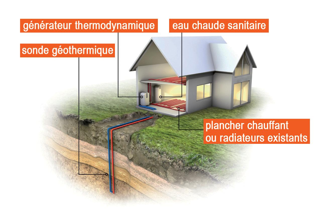 Géothermie avec captage vertical